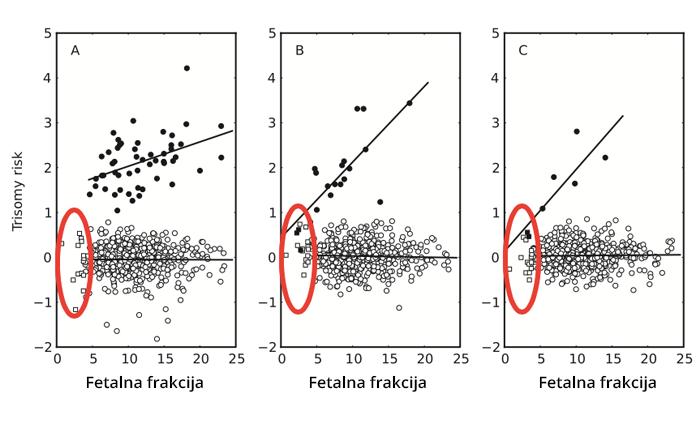 fetalna_frakcija_veracity_2