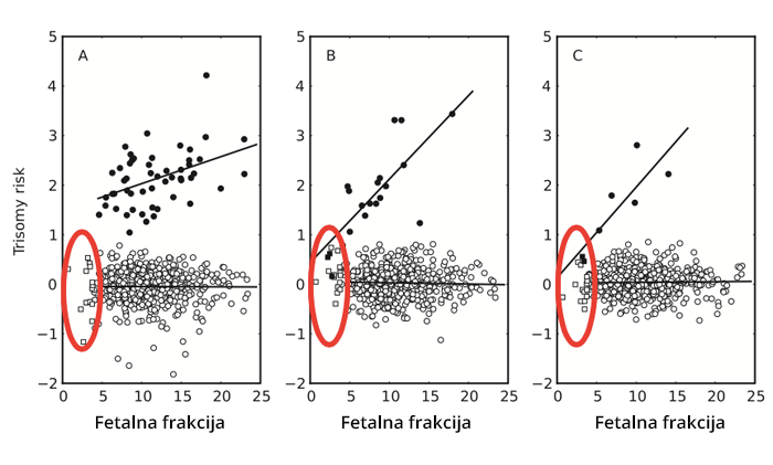 Veracity Test Fetalna Frakcija Izveštaj 2
